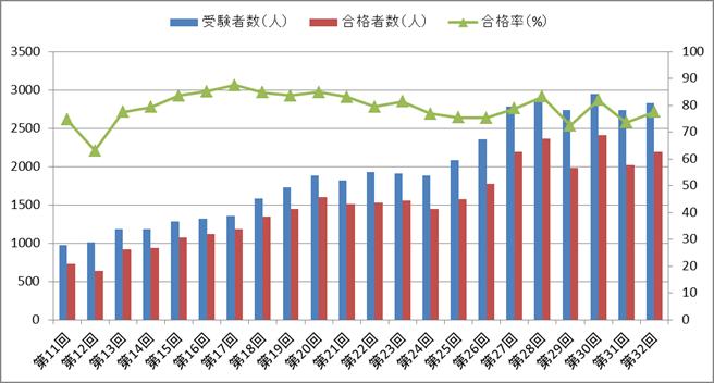 臨床工学技士国家試験の合格率の推移