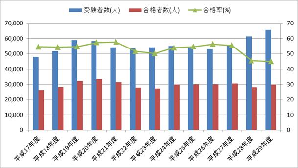 第一種衛生管理者の受験者数・合格者数・合格率の推移(平成17年度~平成29年度)