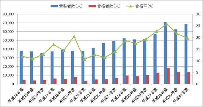 保育士試験の合格率の推移【平成14年度(2002年度)~平成30年度(2018年度)】