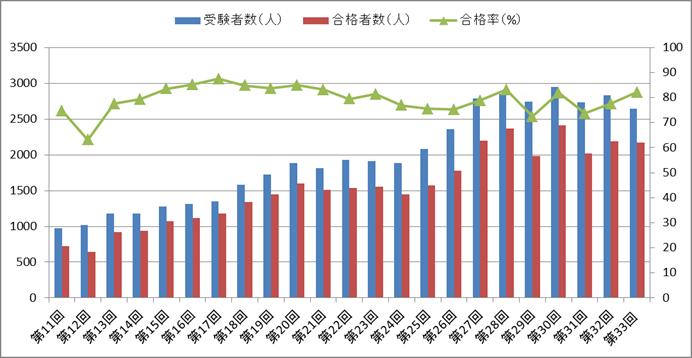 臨床工学技士国家試験の合格率の推移(第11回~第33回)
