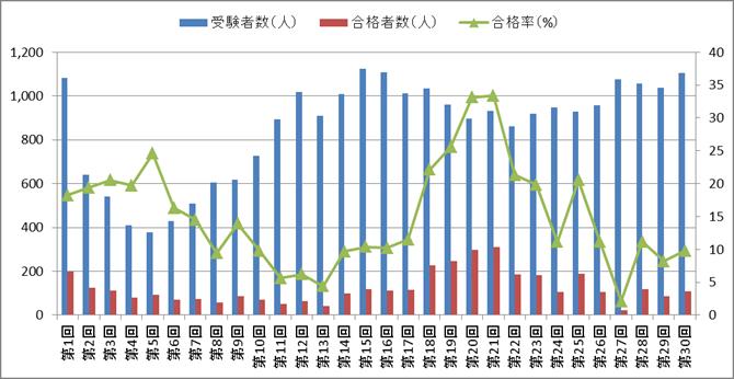 手話通訳士試験の合格率・合格者数・受験者数の推移(第1回~第30回)