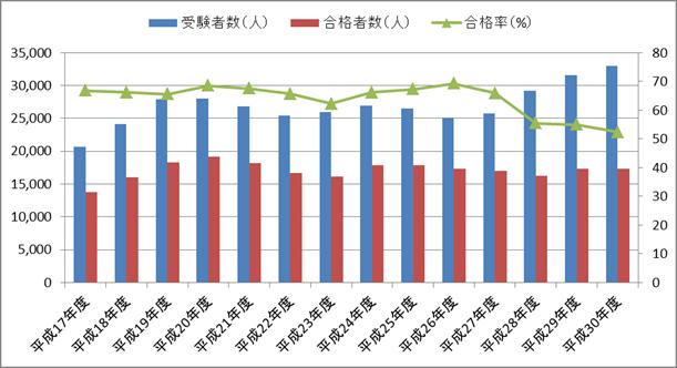 第二種衛生管理者試験の受験者数・合格者数・合格率の推移(平成17年度~平成30年度)