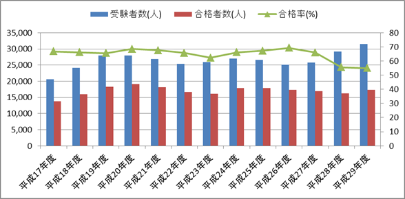 第二種衛生管理者試験 受験者数・合格者数・合格率の推移(二軸グラフ)