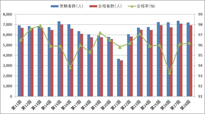 歯科衛生士国家試験の合格率・受験者数・合格者数の推移