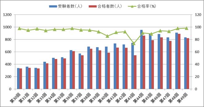 視能訓練士国家試験の合格率・受験者数・合格者数の推移(第30回~第49回)