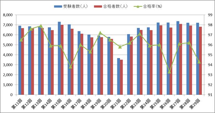 歯科衛生士国家試験の合格率の推移(第11回~第29回)