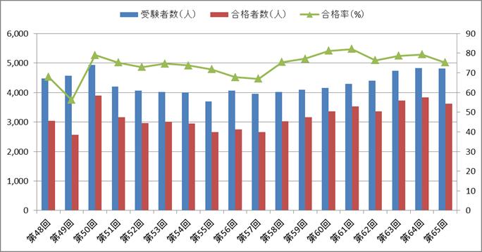 臨床検査技師国家試験の合格率の推移(第48回~第65回)