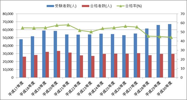 第一種衛生管理者試験の合格率・合格者数・受験者数の推移(平成17年度~平成30年度)