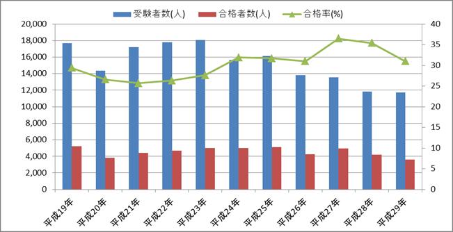 診療報酬請求事務能力認定試験(医科)の受験者数・合格者数・合格率の推移(二軸グラフ)