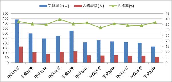 診療報酬請求事務能力認定試験(歯科)の受験者数・合格者数・合格率の推移(二軸グラフ)
