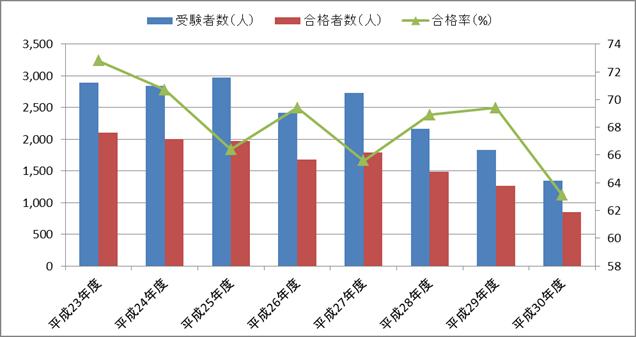 医科2級医療事務実務能力認定試験の合格率の推移(2軸グラフ)