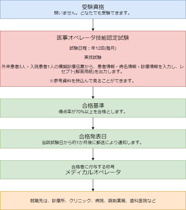 メディカルオペレータになるには・メディカルオペレータ資格取得から就職までの流れ(図解)