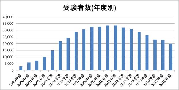 アロマテラピー検定の受験者数(年度別)