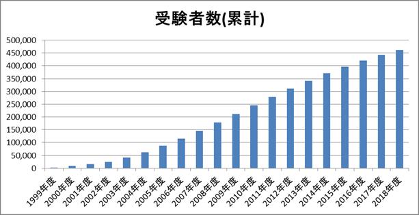 アロマテラピー検定の受験者数(累計)