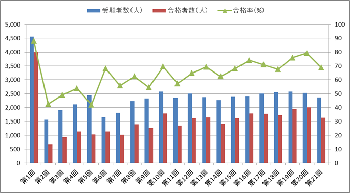 言語聴覚士国家試験の合格率の推移(第1回~第21回)