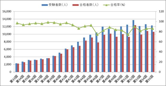 理学療法士国家試験の合格率の推移(第33回~第55回)