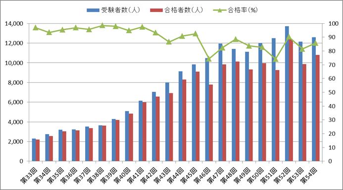 理学療法士国家試験の合格率の推移