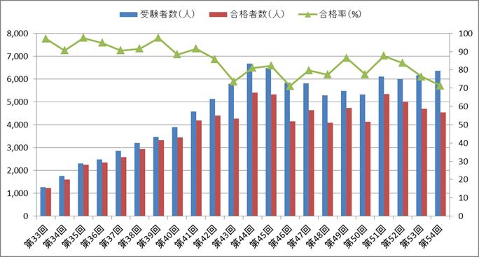 作業療法士国家試験の合格率の推移(第33回~第54回)