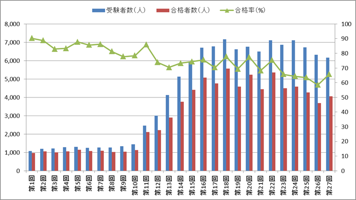 柔道整復師国家試験の合格率の推移(第1回~第27回)