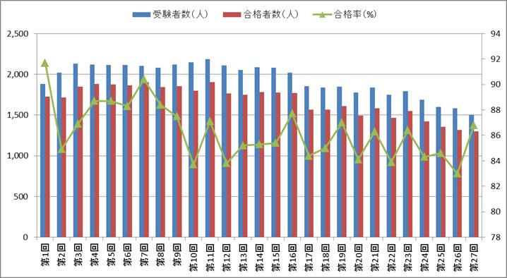 あん摩マッサージ指圧師国家試験の合格率の推移(第1回~第27回)