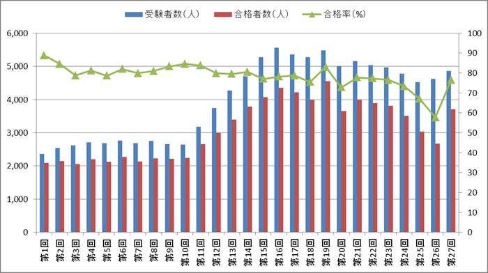 はり師国家試験の合格率・合格者数・受験者数の推移(第1回~第27回)
