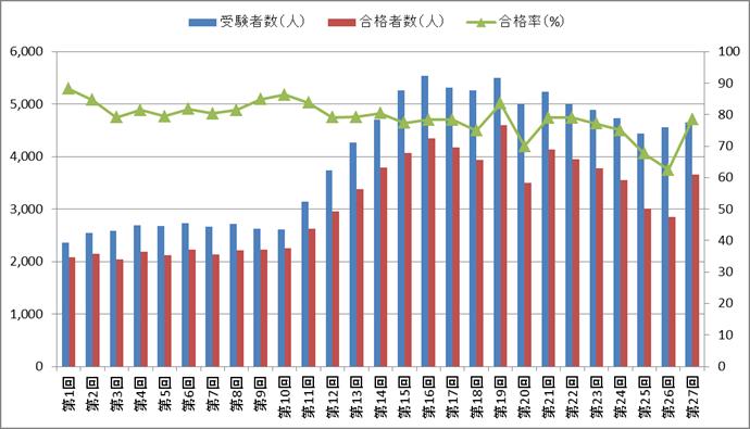 きゅう師国家試験の合格率・合格者数・受験者数の推移(第1回~第27回)