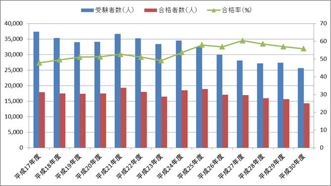 二級ボイラー技士の合格率の推移(平成17年度~平成30年度)