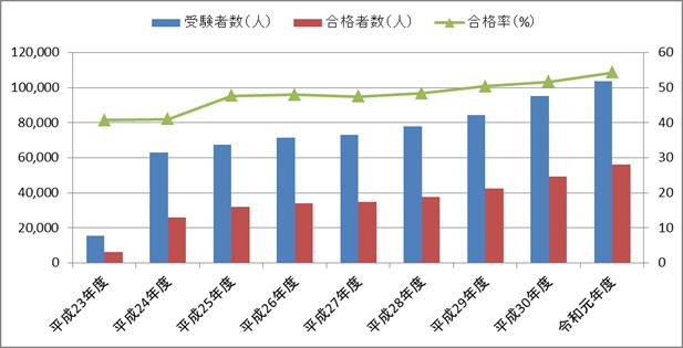 ITパスポートの合格率の推移(平成23年度~令和元年度)