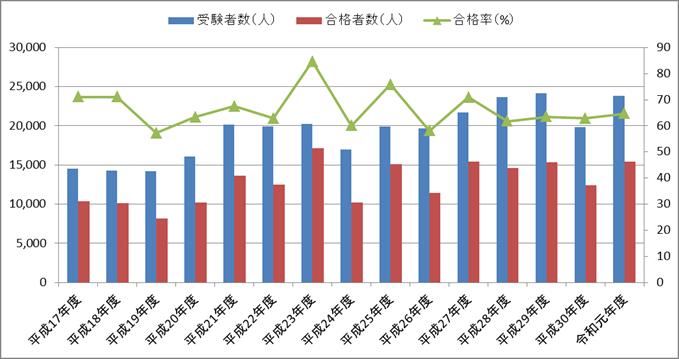 第一種電気工事士の合格率の推移(技能試験)【平成17年度(2005年度)~令和元年度(2019年度)】