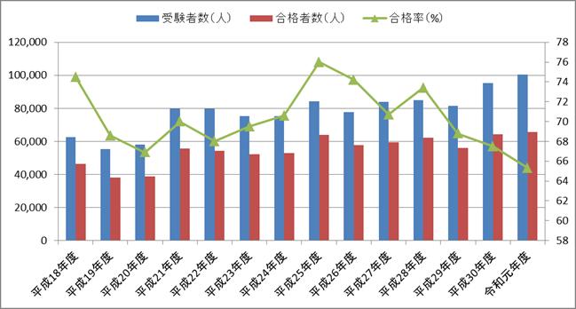 第二種電気工事士の合格率の推移(技能試験)