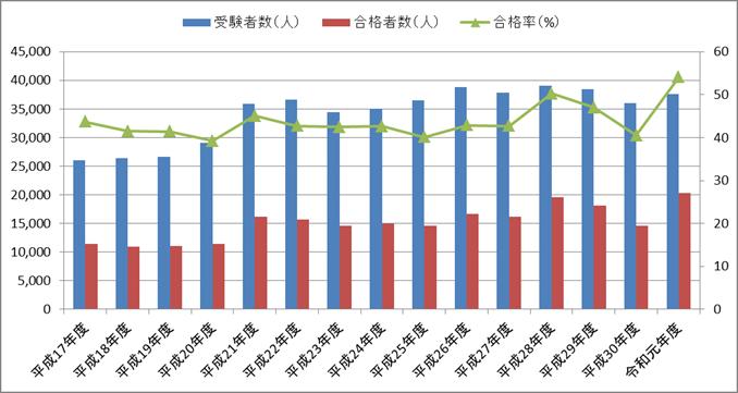 第一種電気工事士の合格率の推移(筆記試験)【平成17年度(2005年度)~令和元年度(2019年度)】