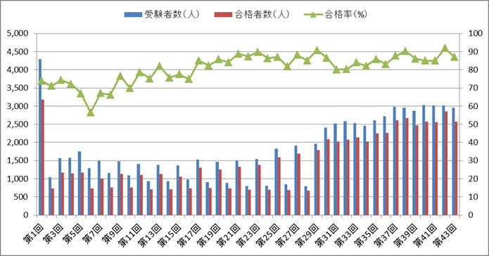 救急救命士国家試験の合格率の推移(第1回~第43回)
