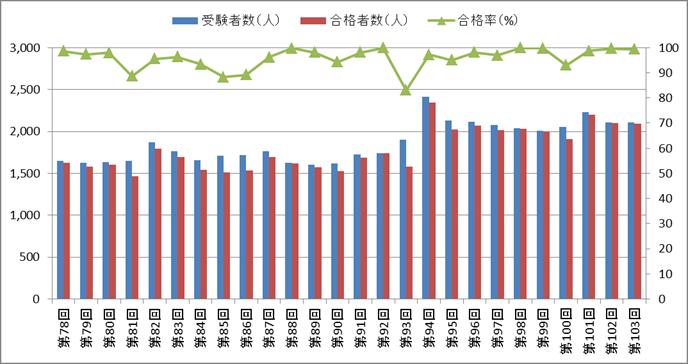 助産師国家試験の合格率の推移(第78回~第103回)