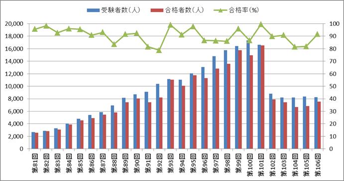 保健師国家試験の合格率の推移(第81回~第106回)