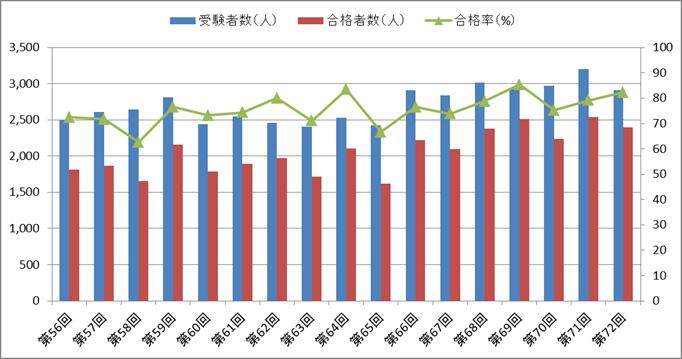 診療放射線技師国家試験の合格率の推移【第56回~第72回】